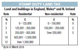 Stamp Duty 2017-2018